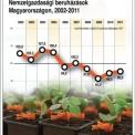 Nemzetgazdasági beruházások Magyarországon, 2002-2011