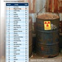 Atombiztonságban élünk!