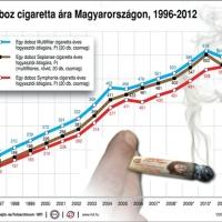 Támogatja a dohánytermékek árrésének emelését az OKSZ